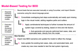 Model Based Testing for BDD