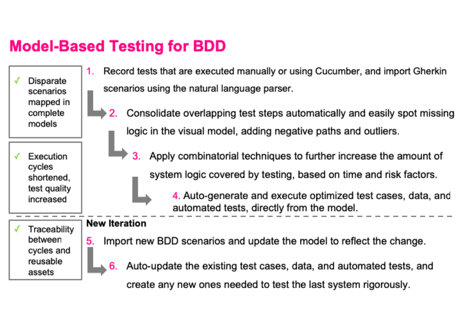 Visual BDD - Model Based Testing for Behaviour Driven