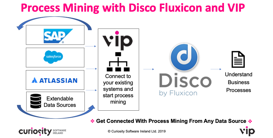 Process Mining Disco and VIP RPA