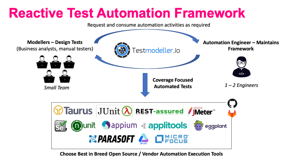 Reactive Test Automation