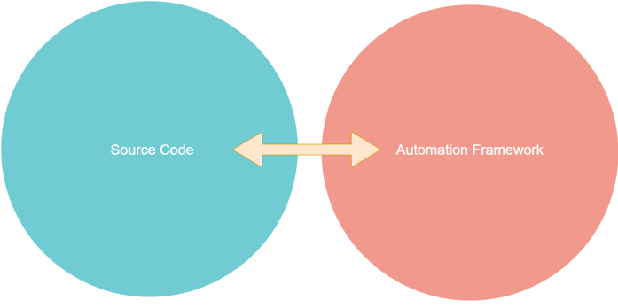 Source Control for Test Automation