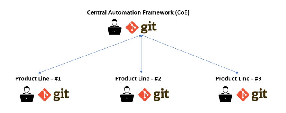 Test Automation at Scale with Git Branching