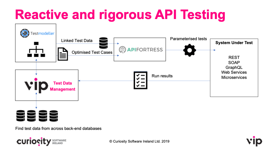 Model-Based Testing for API Fortress