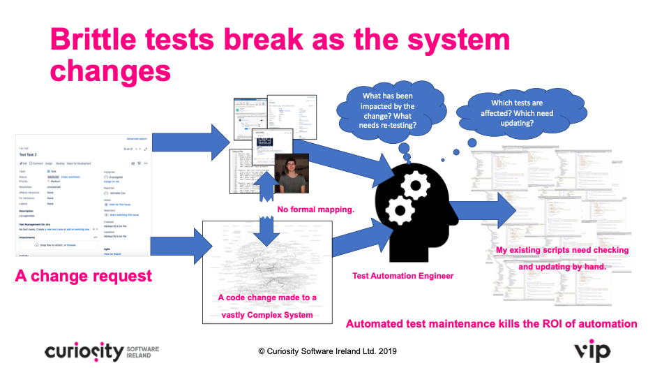 Barrier to successful test automation maintenance