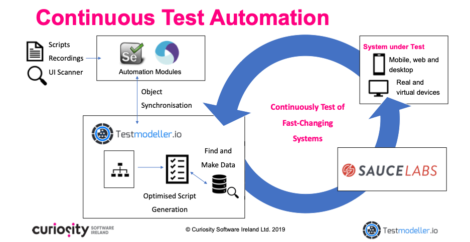 Continuous Test Automation with Sauce Labs and Test Modeller