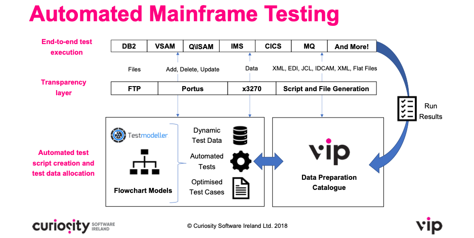 Automated Mainframe Testing