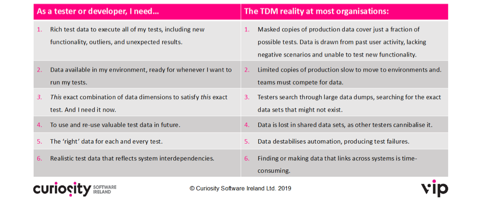 test data management ideal reality