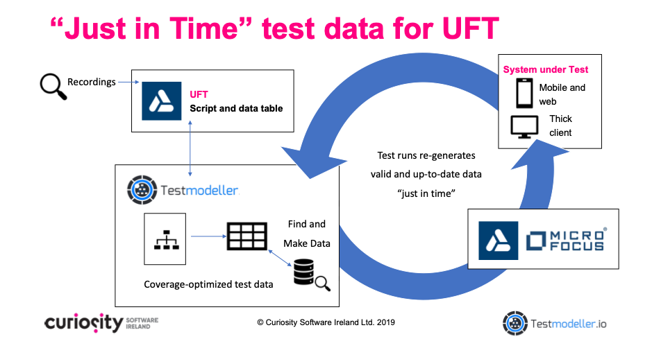 Data-Driven Testing for Micro Focus UFT - Unified Functional Testing