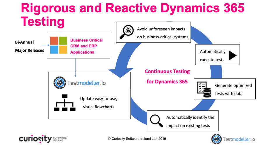 Continuous Testing for Dynamics 365