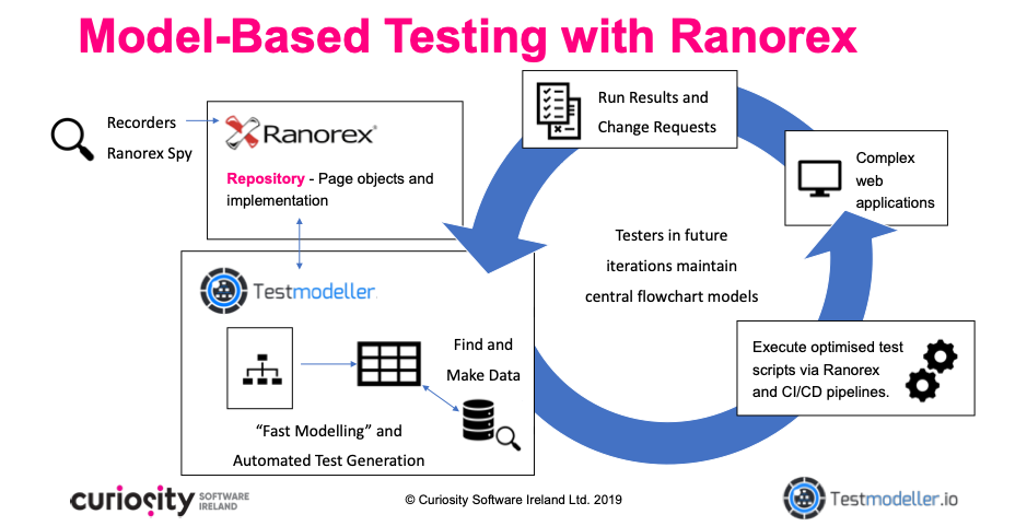 Model Based Test Automation for Ranorex