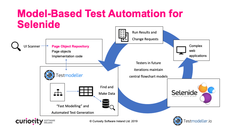 Model Based Test Automation for Selenide