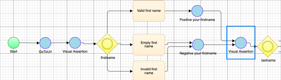 Model-Based Test Automation with Visual Assertions