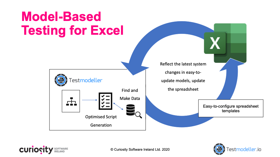 Model-Based Testing for Excel