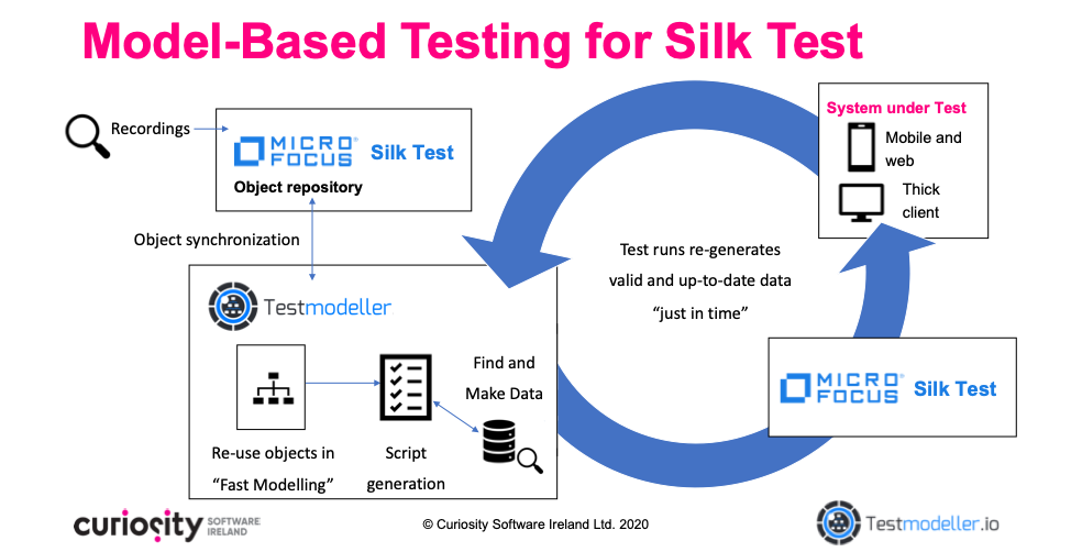 Model Based Testing for Micro Focus Silk Test