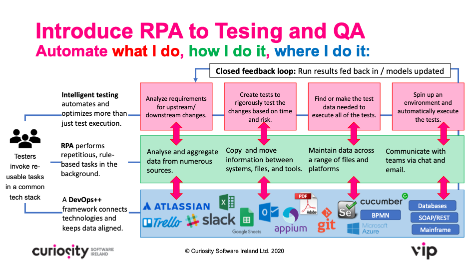 RPA for DevOps