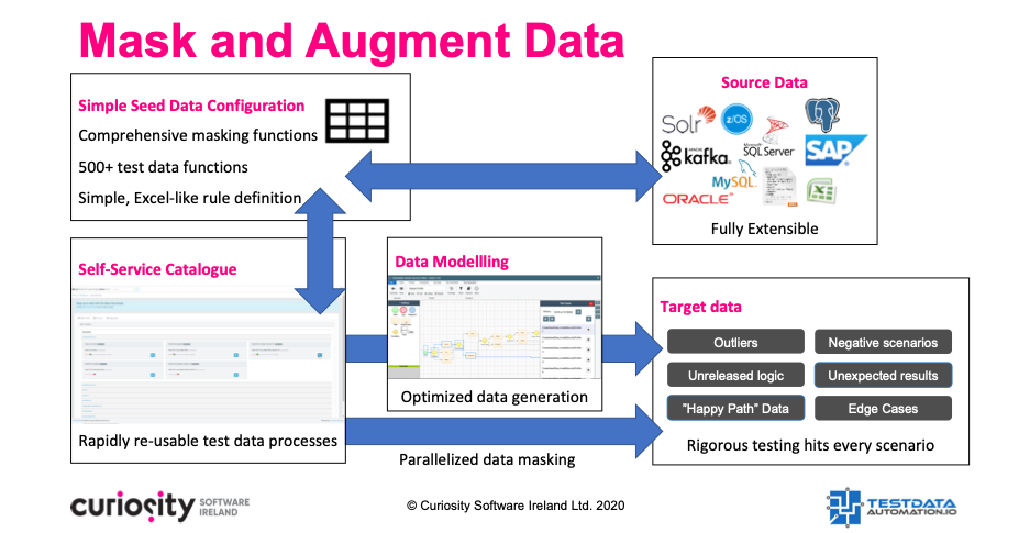 Augment and Test Data Masking
