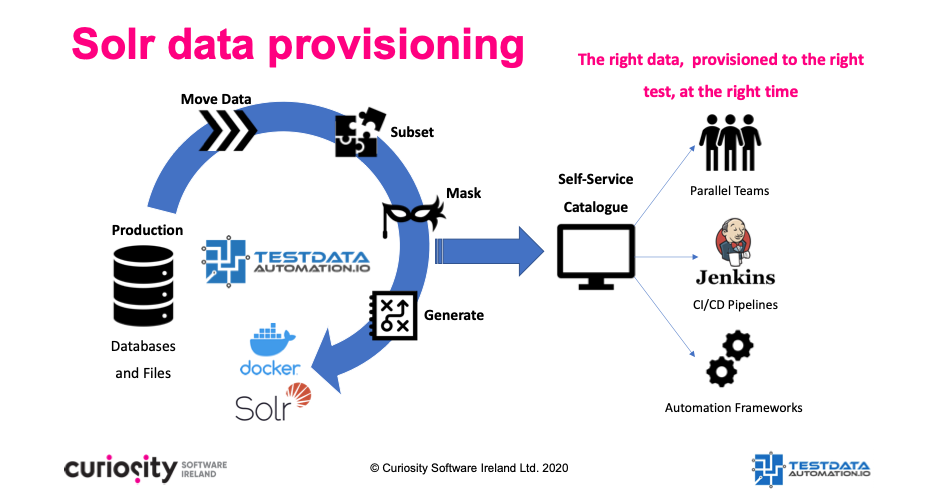 Solr data provisioning test data automation