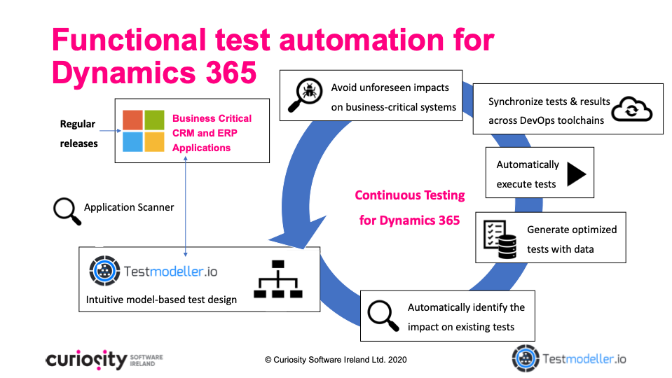 Functional Test Automation for Microsoft Dynamics 365 Applications