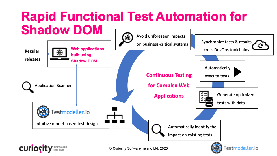 Functional Test Automation for Shadow DOM