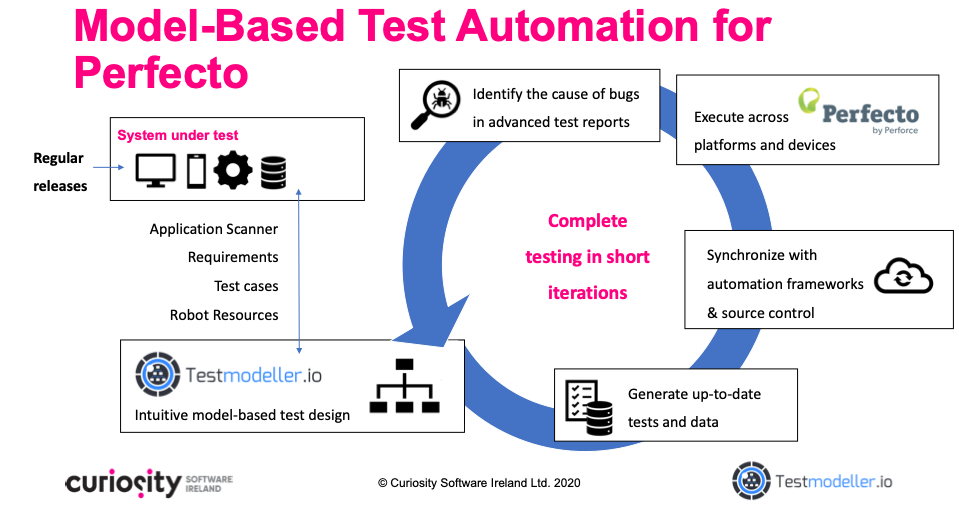 Model-Based Test Automation for Perfecto by Perforce