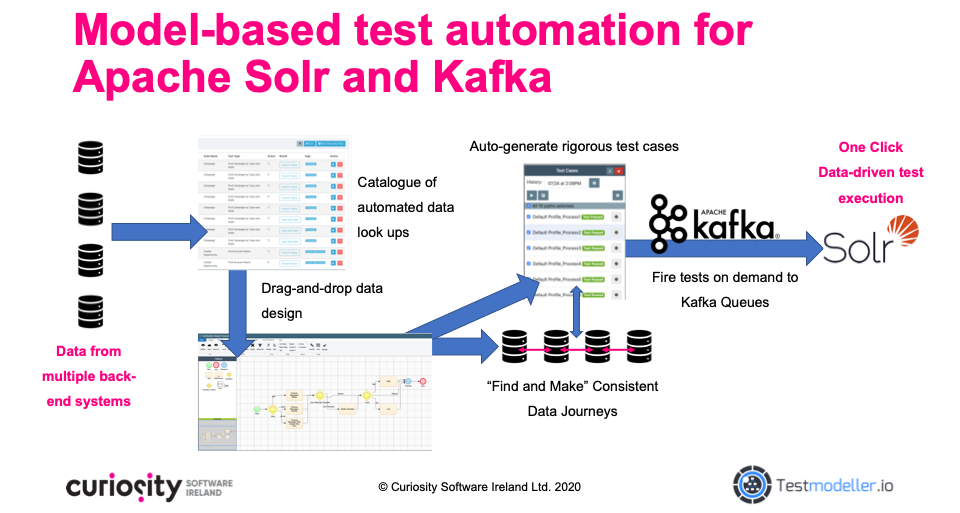 Model based test automation for Big Data applications