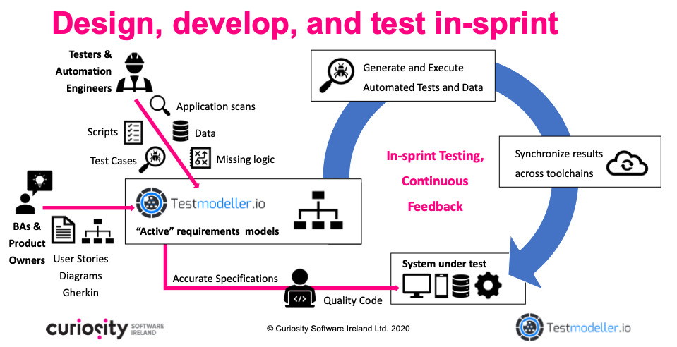 requirements driven test automation