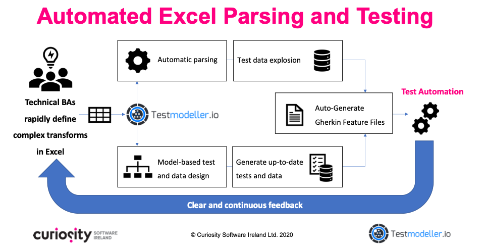 Automated Excel Formula Parsing and Testing