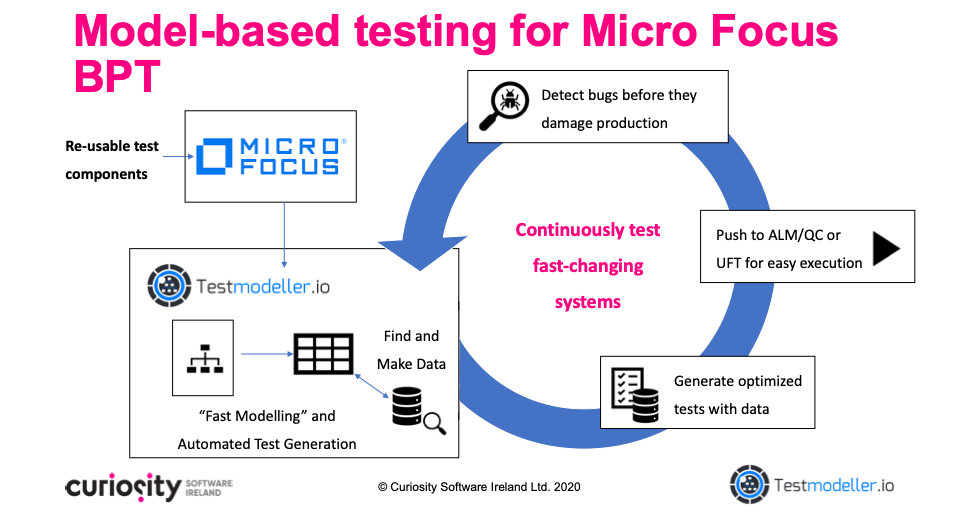 Test Modeller for Micro Focus BPT