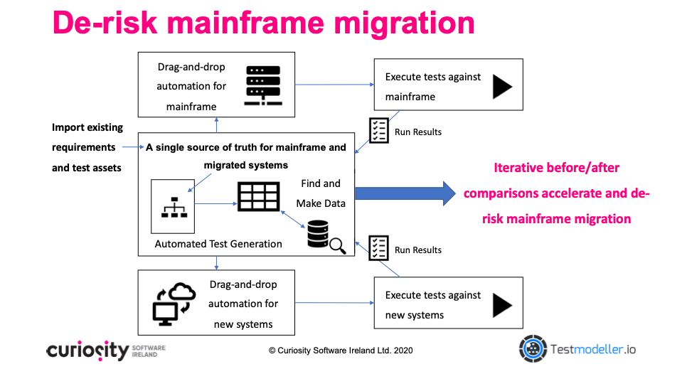 De-risk Mainframe Migration with Test Modeller