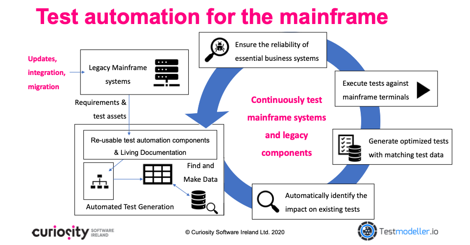 Mainframe test automation with Test Modeller