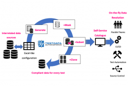Synthetic Test Data Generation
