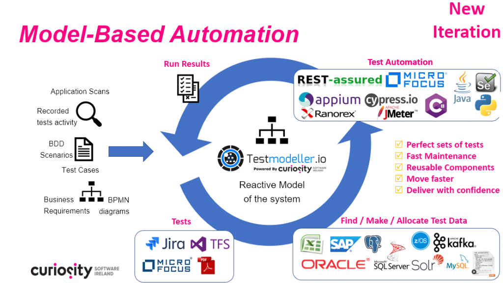 Model-Based Test Automation Using Test Modeller - Re-usability
