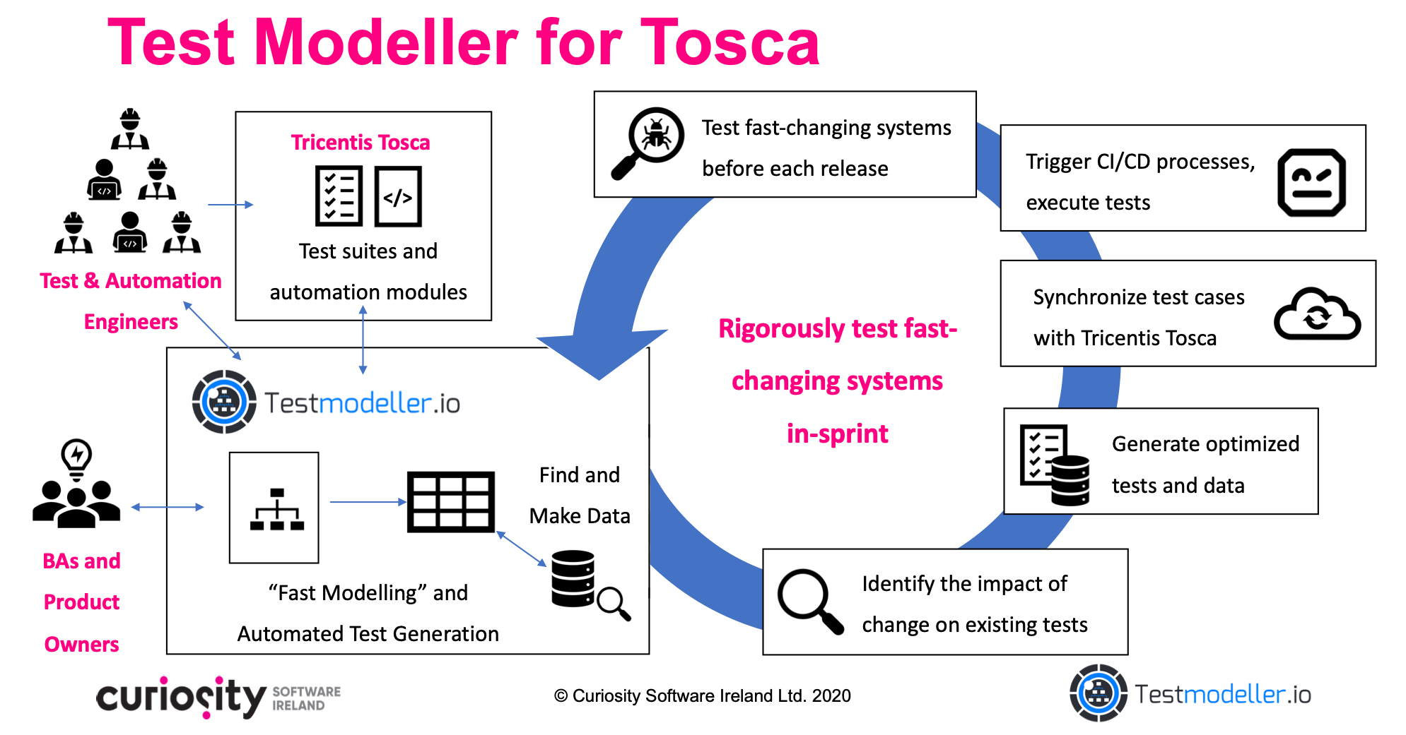 Test Modeller for Tricentis Tosca In-Sprint Test Automation