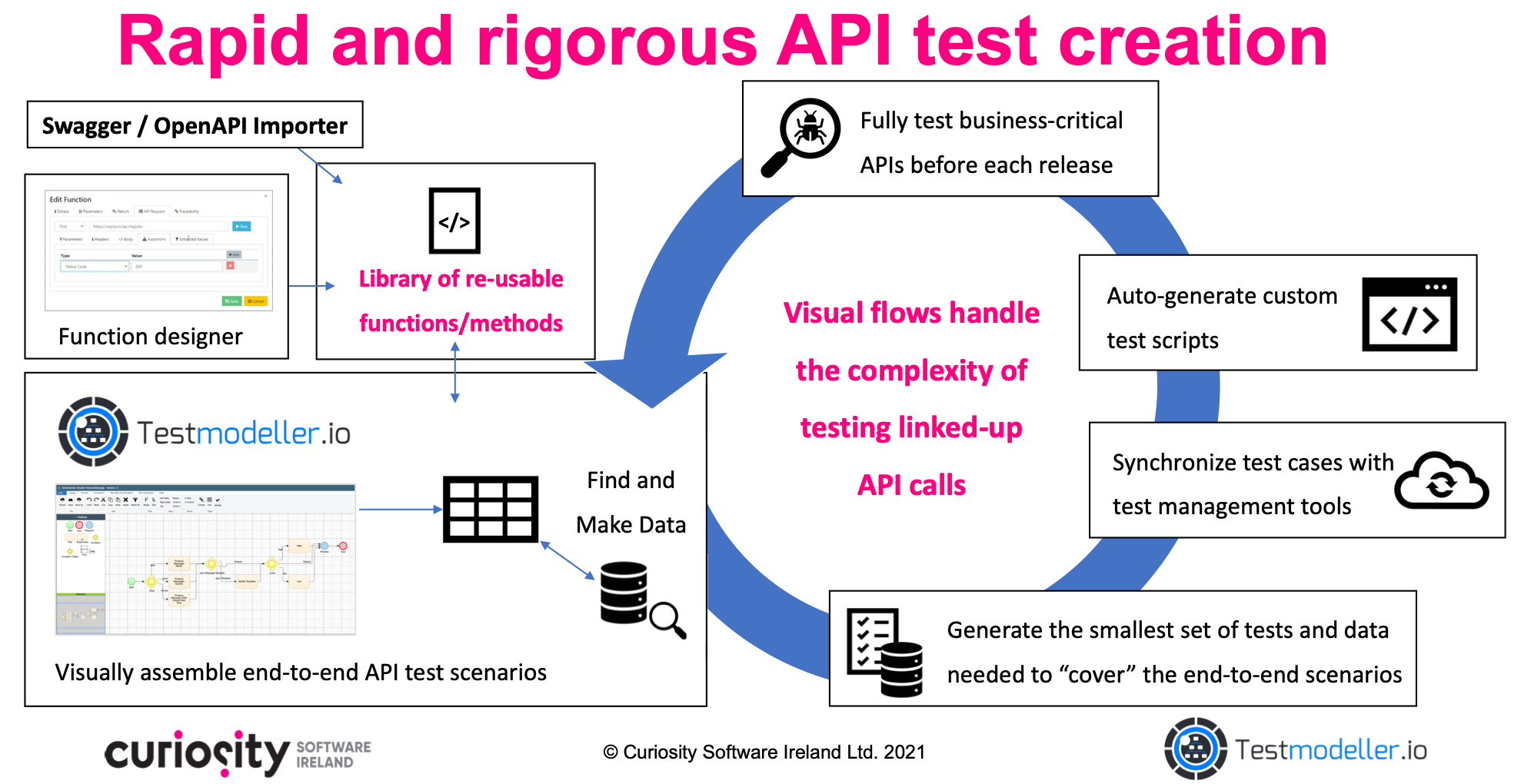 Rapidly convert Swagger and OpenAPI specifications into rigorous API tests.